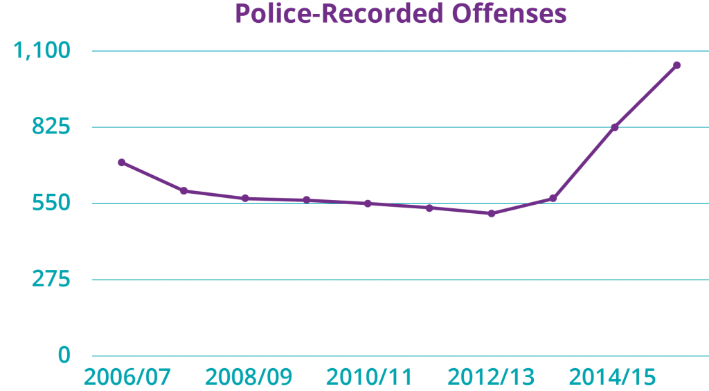 Action_Against_Abduction_police_recorded_graph